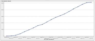 grafico 370x160 - Oltre 51.000 trattamenti con i nuovi antivirali diretti anti-epatite C intrapresi in Italia